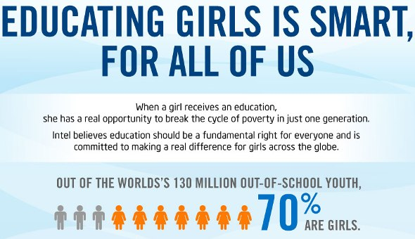 How Would the World Change if Every Girl Was Educated? (Infographic)