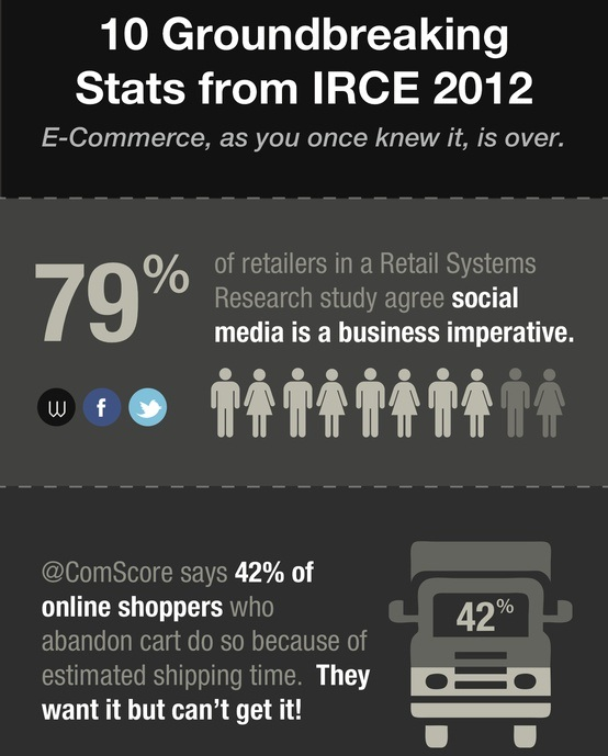 10 groundbreaking ecommerce stats