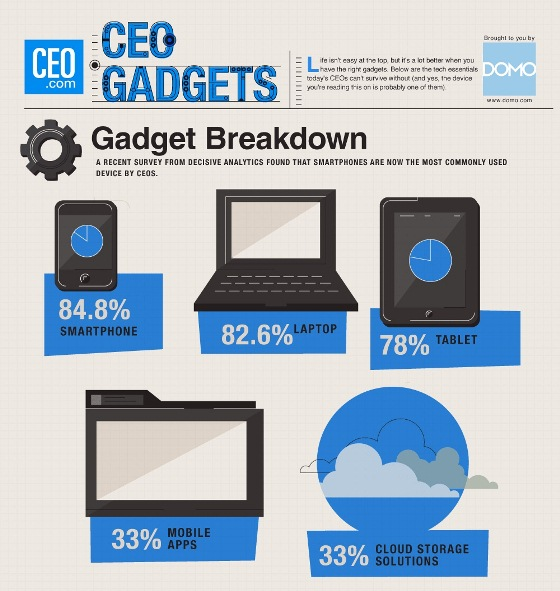 CEO Gadgets (Infographic)
