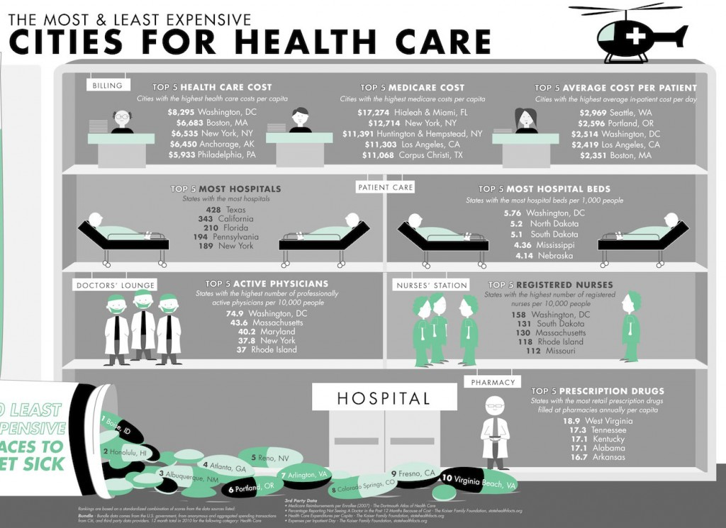 Cities-for-health-care
