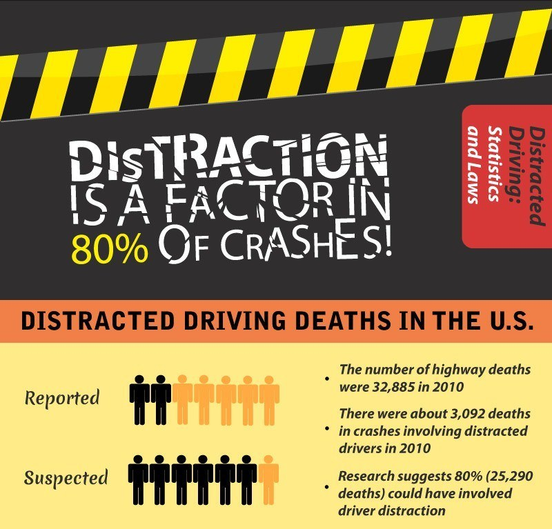 Distracted Driving Statistics 2012