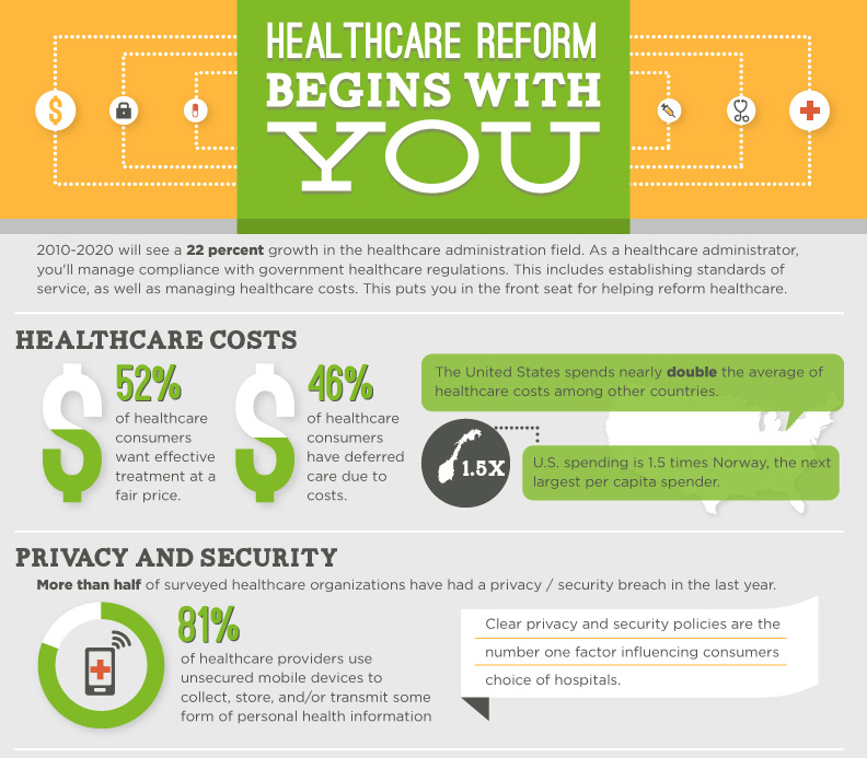 Healthcare Reform Begins with you