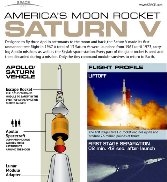NASA's mighty saturn V moon rocket explained