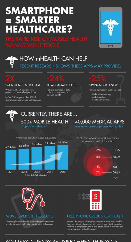 Smartphone-Smarter-Healthca