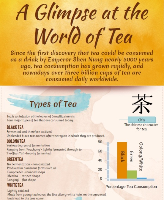 a glimpse at the world of tea