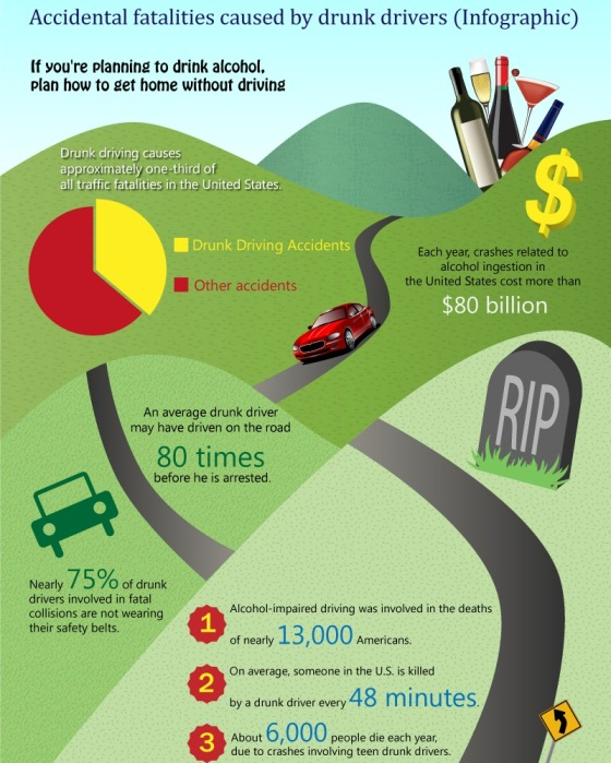 accidental fatalities caused by drunk drivers
