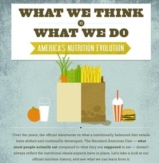 america's nutrition evolution
