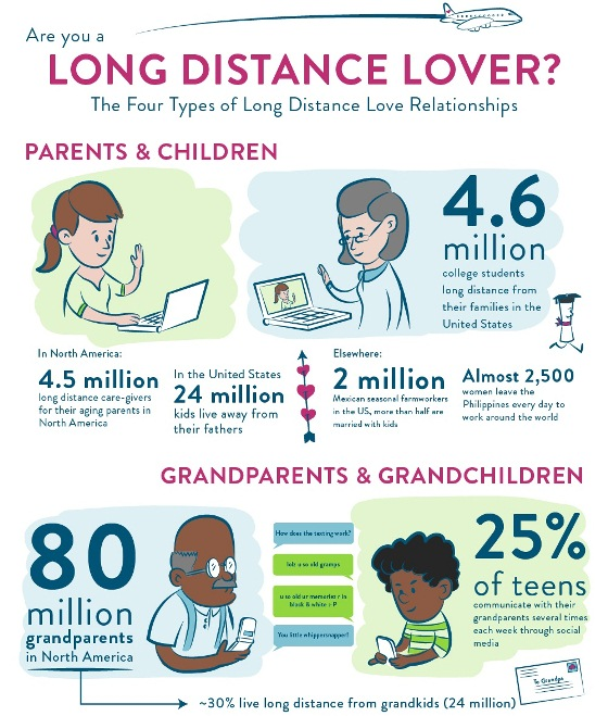 are you a long distance lover