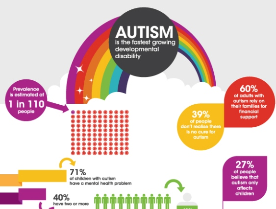 Top 5 Autism Infographics