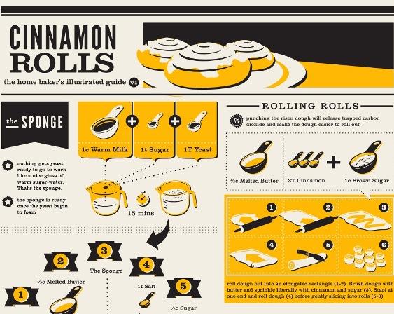 Baking Cinnamon Rolls (Infographic)