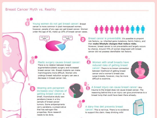 breast cancer myths vs reality