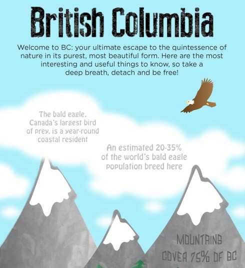 British Columbia (Infographic)