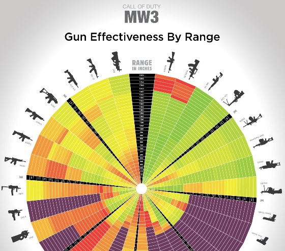 Call of Duty MW3 Gun Effectiveness by Range (Infographic)