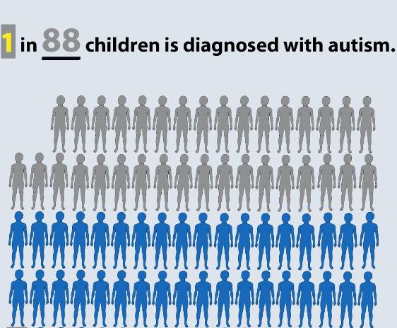 children diagnosed with autism