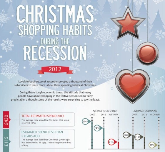 Christmas Shopping Habits In 2012 (Infographic)