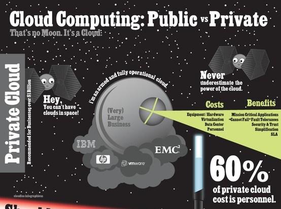 cloud computing public vs private