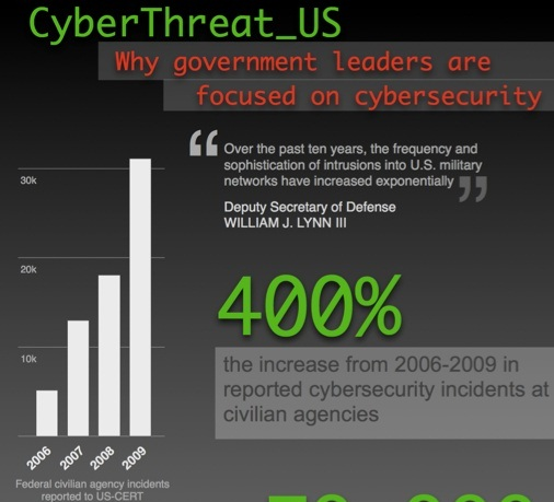 cyber security what every government employee should know