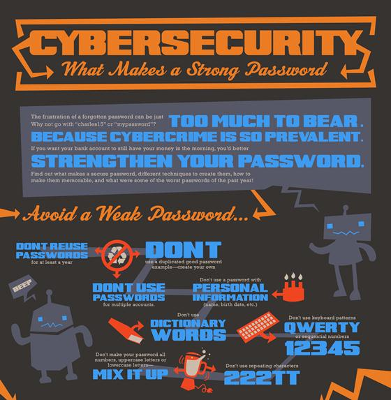 cybersecurity what makes a strong password