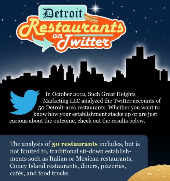 detroit restaurants on twitter 2012