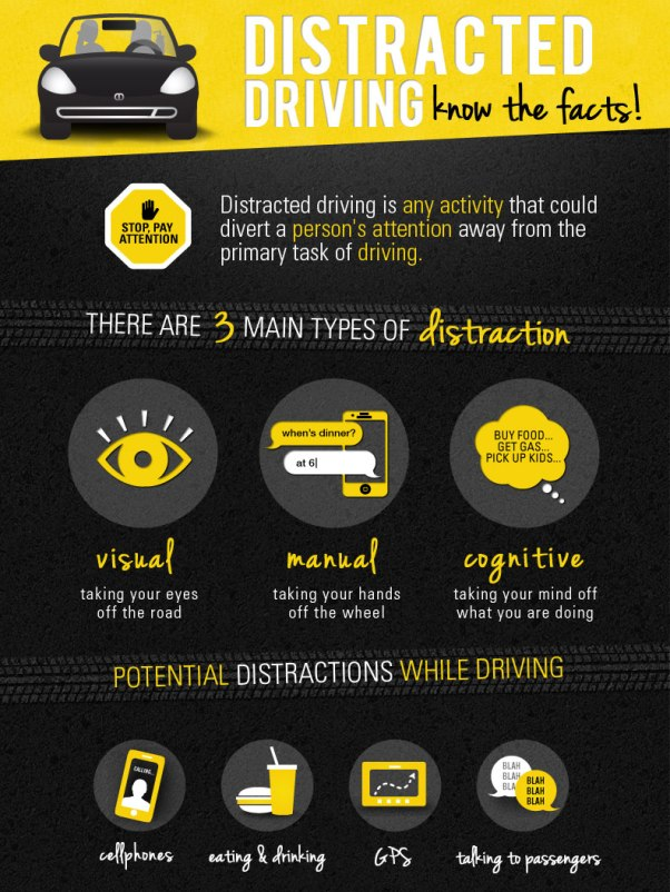 Dangers of distractions while Driving (Infographic)