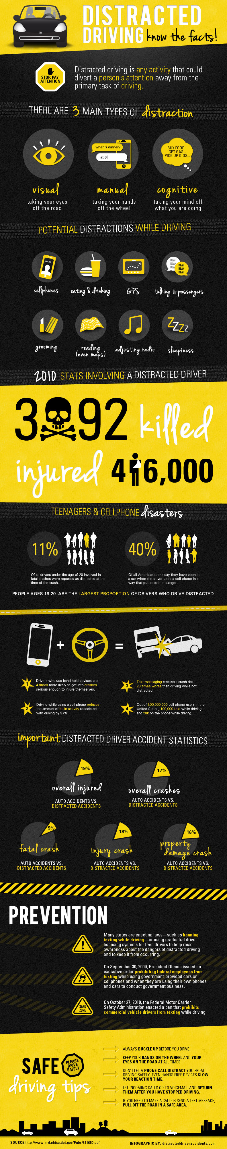distracted while driving Many distractions exist while driving, but cell phones are a top distraction  because so many drivers use them for long periods of time each day.