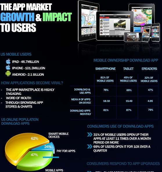 Draw Something Online Impact And Growth Of Online Games Infograhic