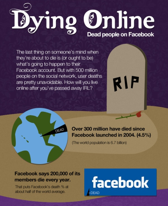 dying online dead people on facebook