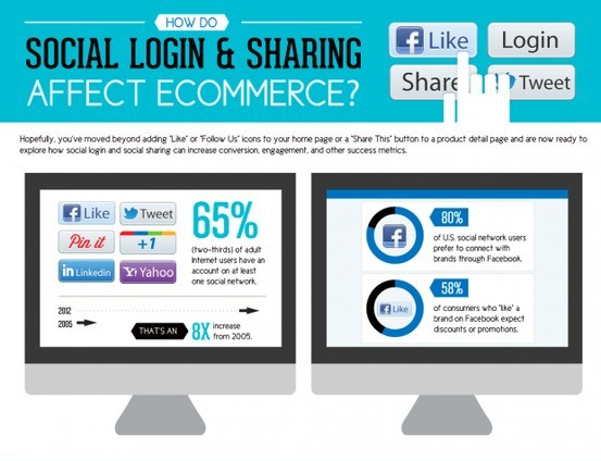 ecommerce and the social login