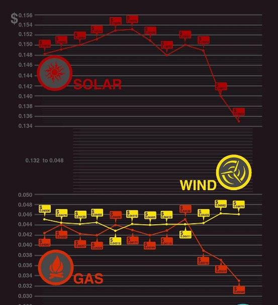 energy rates 2011