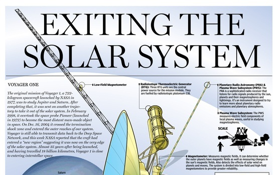 exiting the solar system
