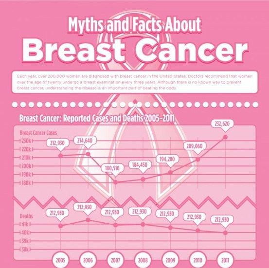 Top 5 Breast cancer Infographics