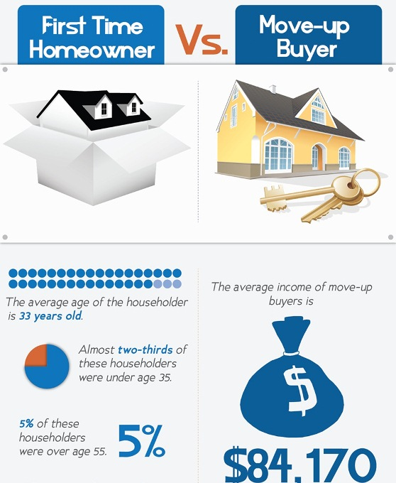 first time homeowner vs moveup buyer