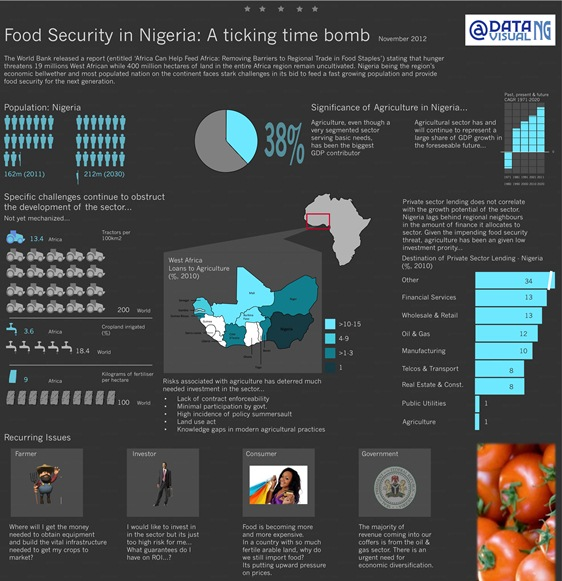 Food Security In Nigeria (Infographic)