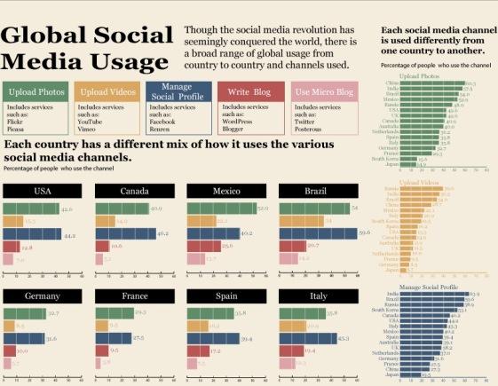Global Social Media Usage (Infographic)
