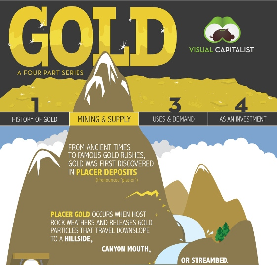 gold mining supply