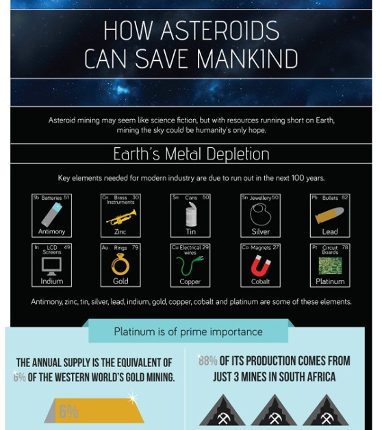 How Asteroids Can Save Mankind (Infographic)