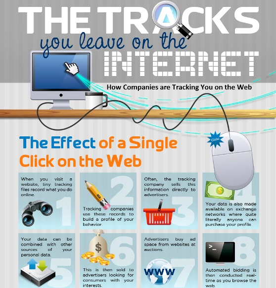 How Companies Track You on the Web (Infographic)