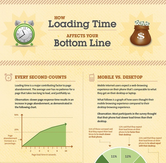 how page load times effect ecommerce shopping and cart conversions