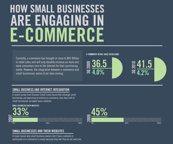 how small businesses are engaging in ecommerce