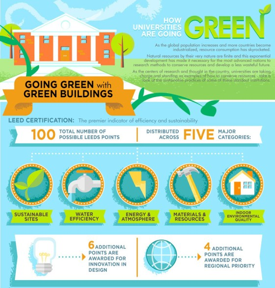 How Universities Are Going Green (Infographic)