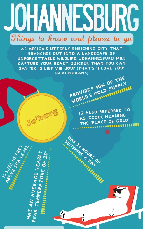 Johannesburg: Things to Know and Places to Go (Infographic)