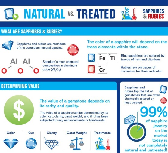 Natural vs Treated Sapphires and Rubies (Infographic)