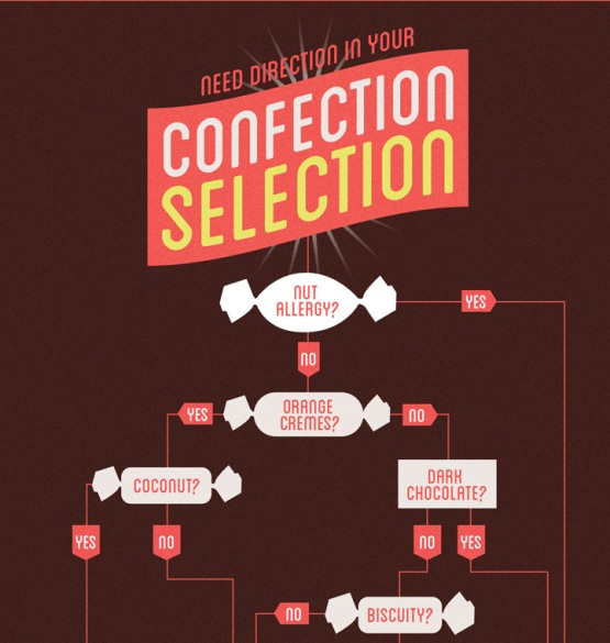 need direction in your confection selection