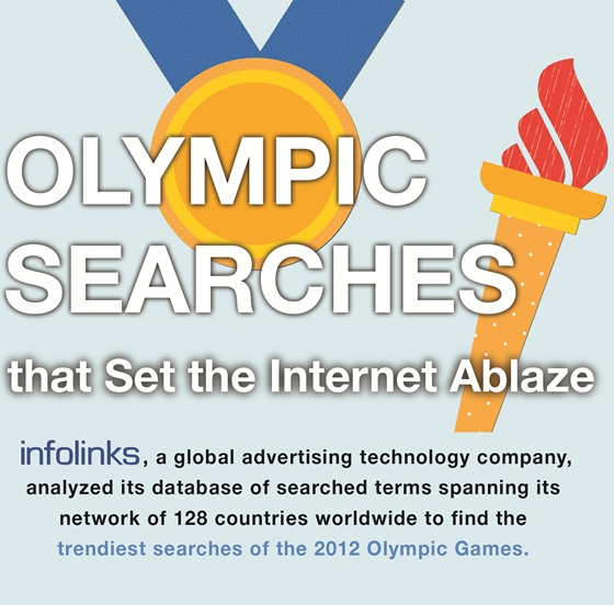 olympic searches setting the internet abalze