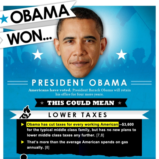 President Obama Won, Now What? (Infographic)