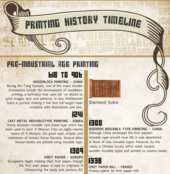 Printing History Timeline (Infographic)