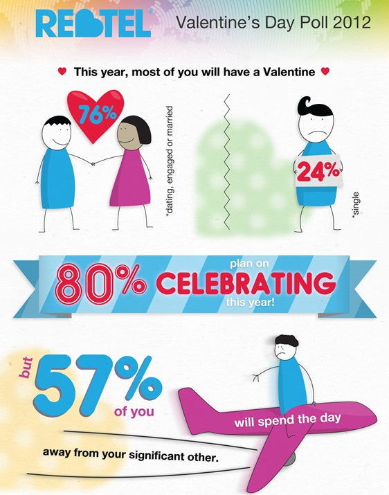 Rebtel Valentines Day Poll 2012 (Infographic)