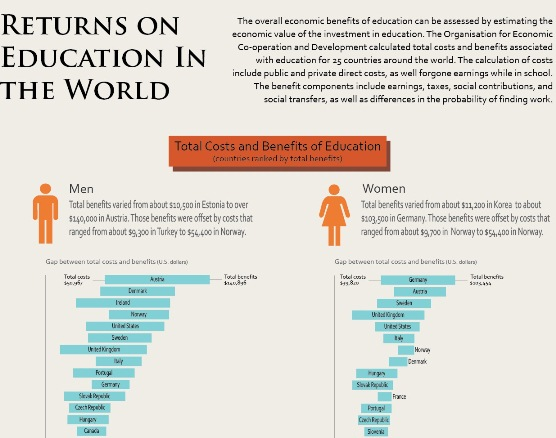 Returns on Education in the World (Infographic)