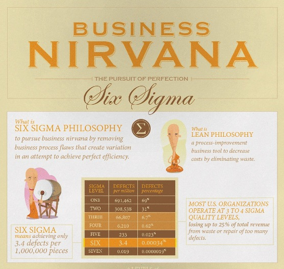 Business Nirvana: The Pursuit of Perfection (Infographic)