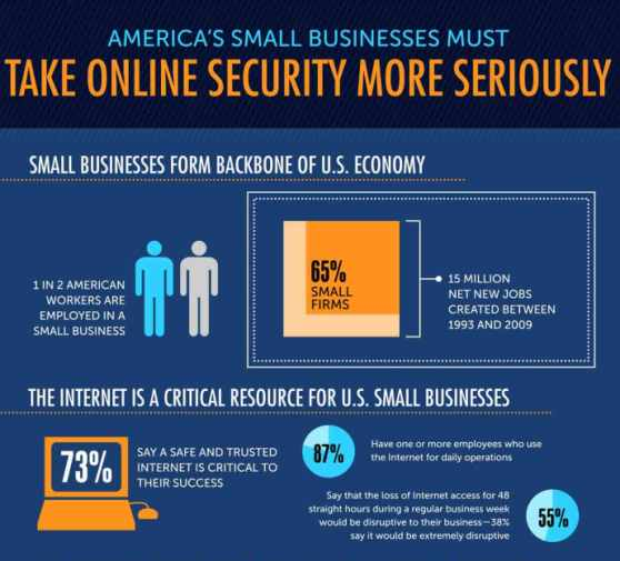 small business online security more serious
